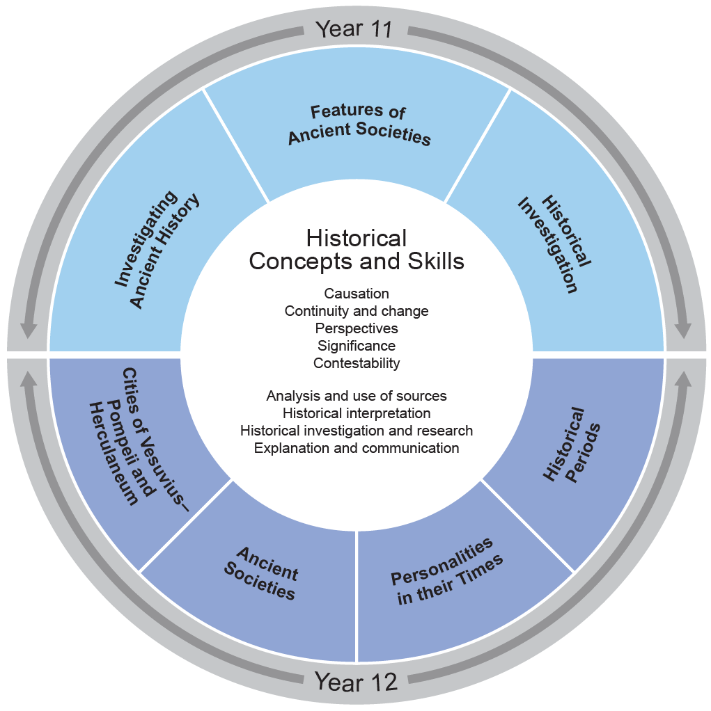 The organisation of content diagram consists of a central circle showing the Historical Concepts and Skills:  Causation, Continuity and change, Perspectives, Significance, Contestability, Analysis and use of sources, Historical interpretation, Historical investigation and research and Explanation and communication. The central circle is surrounded by a ring divided into the seven topic for the course. The Year 11 topics are: Investigating Ancient History, Features of Ancient Societies and Historical Investigation.  The Year 12 topics are: Cities of Vesuvius–Pompeii and Herculaneum, Ancient Societies, Personalities and Historical Periods.