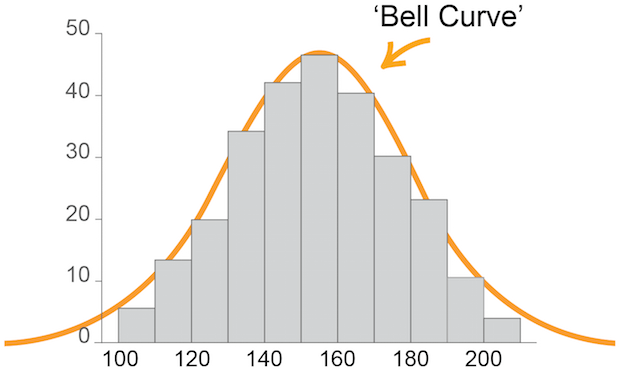 graph demonstrating bell curve