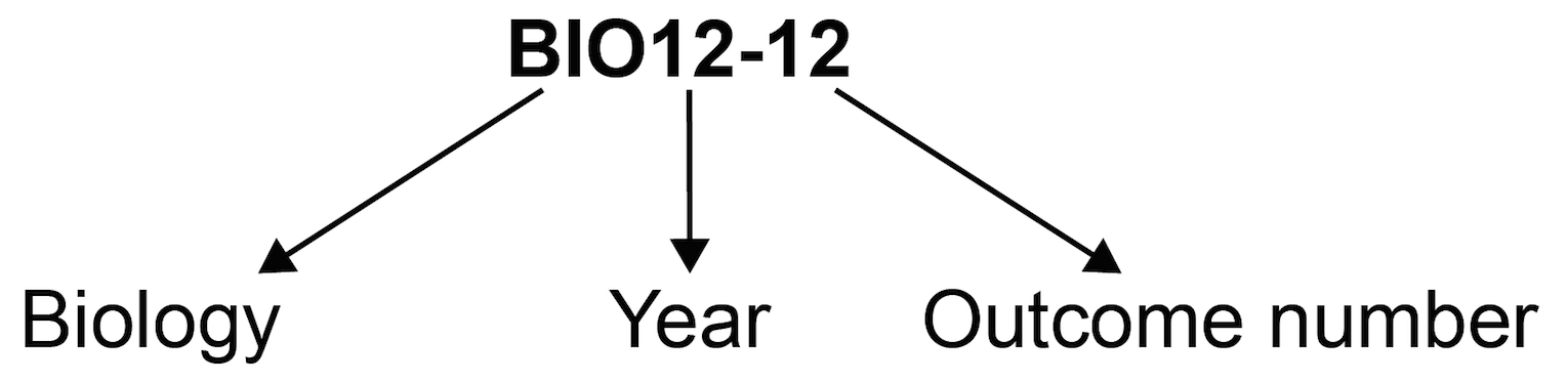 Outcome coding diagram showing outcome code BIO12-12 where 'BIO' is Biology, '12' is Year 12 and '12' is Outcome 12