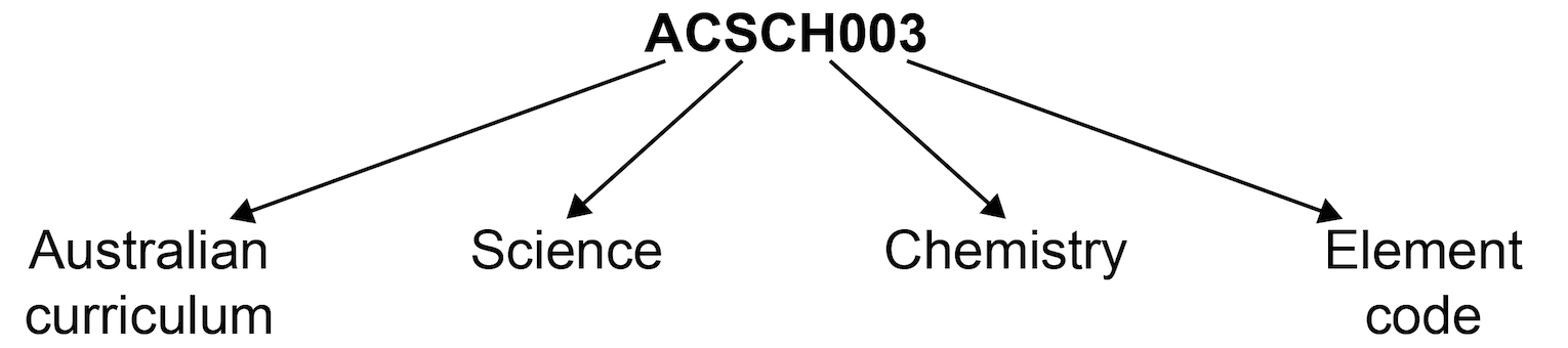 Australian curriculum content coding diagram showing code ACSCH003 where 'AC' is Australian Curriculum, 'S' is Science, 'CH' is Chemistry and '003' is the element code