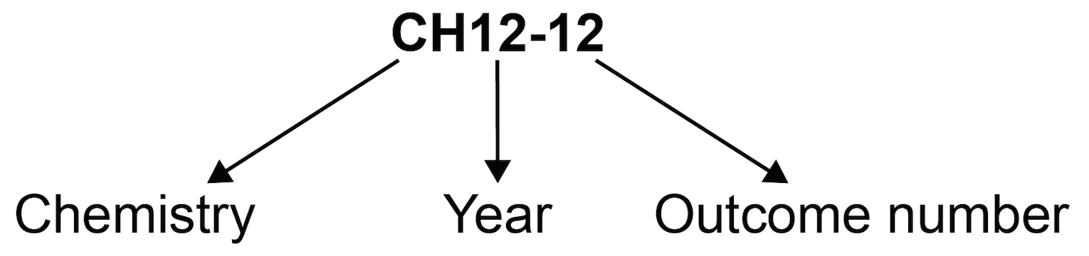 Outcome coding diagram showing outcome code CH12-12 where 'CH' is Chemistry, '12' is Year 12 and '12' is Outcome 12
