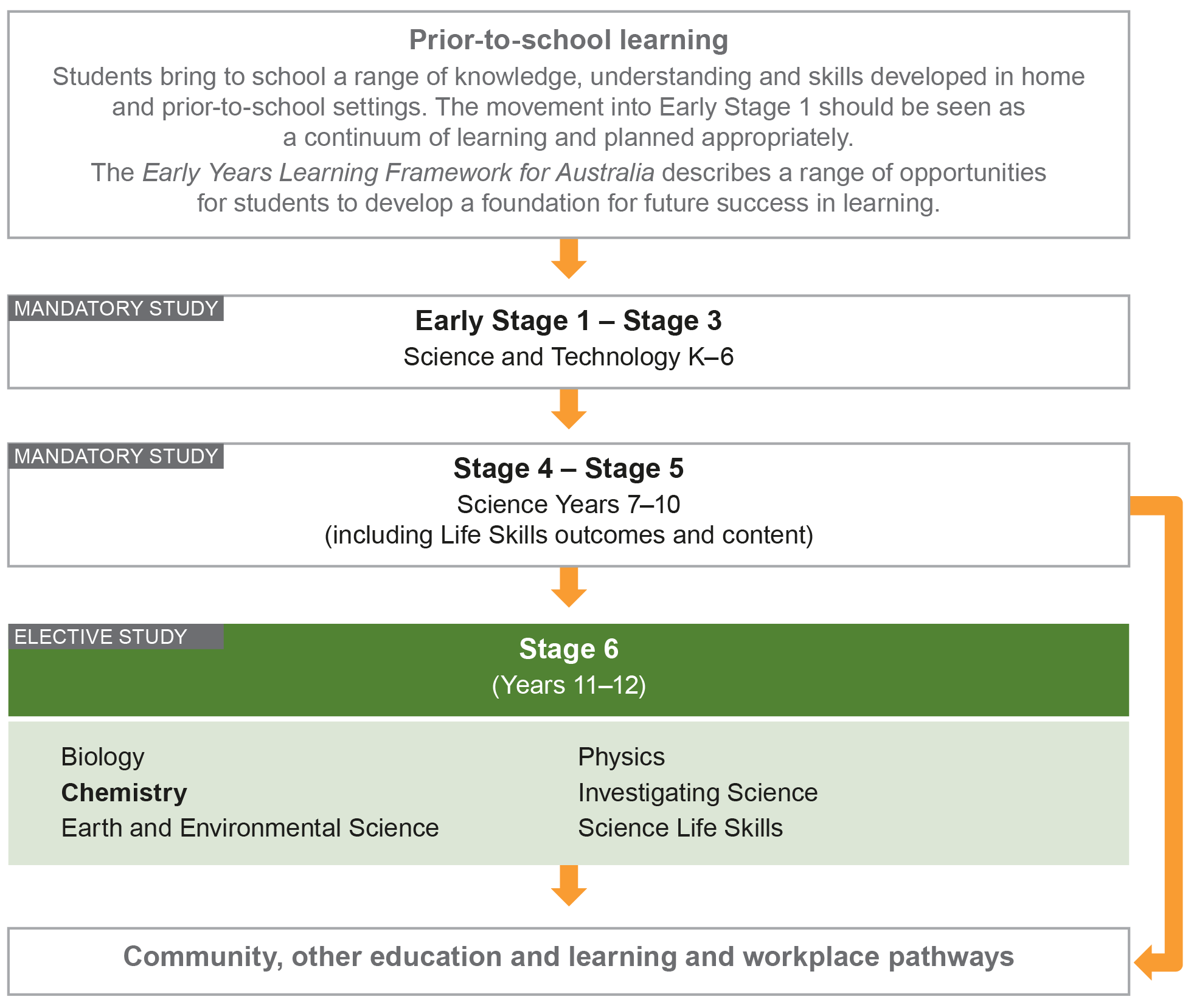 This diagram places Chemistry Stage 6 in the K–12 curriculum as a whole and shows the flow of learning from prior to starting school, to post school pathways. The diagram begins with prior to school learning, explaining how students bring a range of knowledge, understanding and skills they develop at home to the school setting in Early Stage 1. Step 2 shows the Early Stage 1 – Stage 3 mandatory Science and Technology K–6 course. Step 3 shows the Stage 4 – Stage 5 mandatory Science Years 7–10 course. Step 4 shows the list of Stage 6 elective Science courses, including Biology, Chemistry, Earth and Environmental Science, Physics, Investigating Science and Science Life Skills. The final step shows community, other education and learning and workplace pathways.