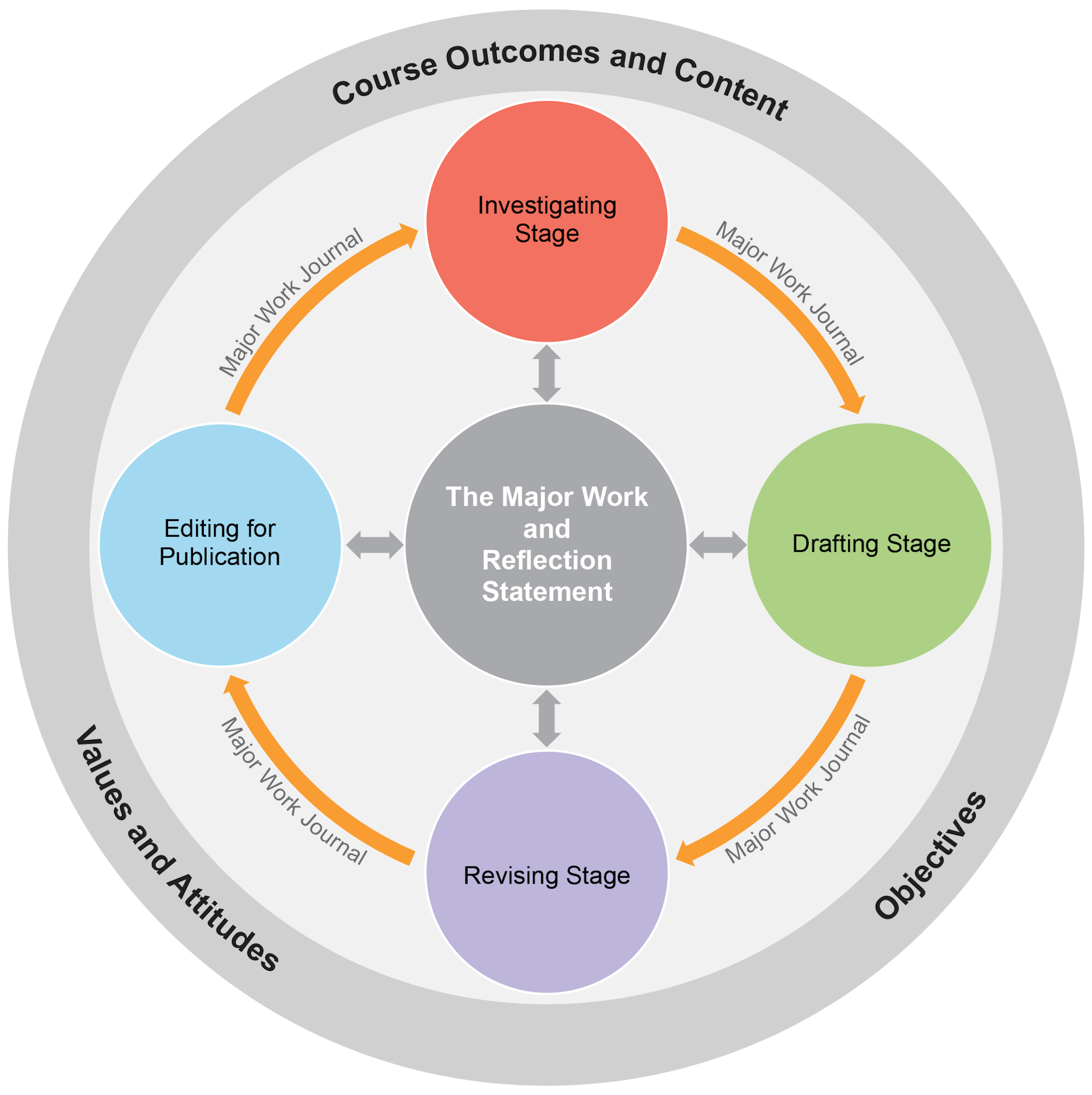 The organisation of content diagram consists of a central circle labelled The Major Work and Reflection Statement. The central circle is connected via two way arrows to four surrounding circles: Investigating Stage, Drafting Stage, Revising Stage and Editing for Publication. Each of these four circles are connected via arrows labelled Major Work Journal. The diagram is enclosed in an outer ring showing Course Outcomes and Content, Objectives, and Values and Attitudes.