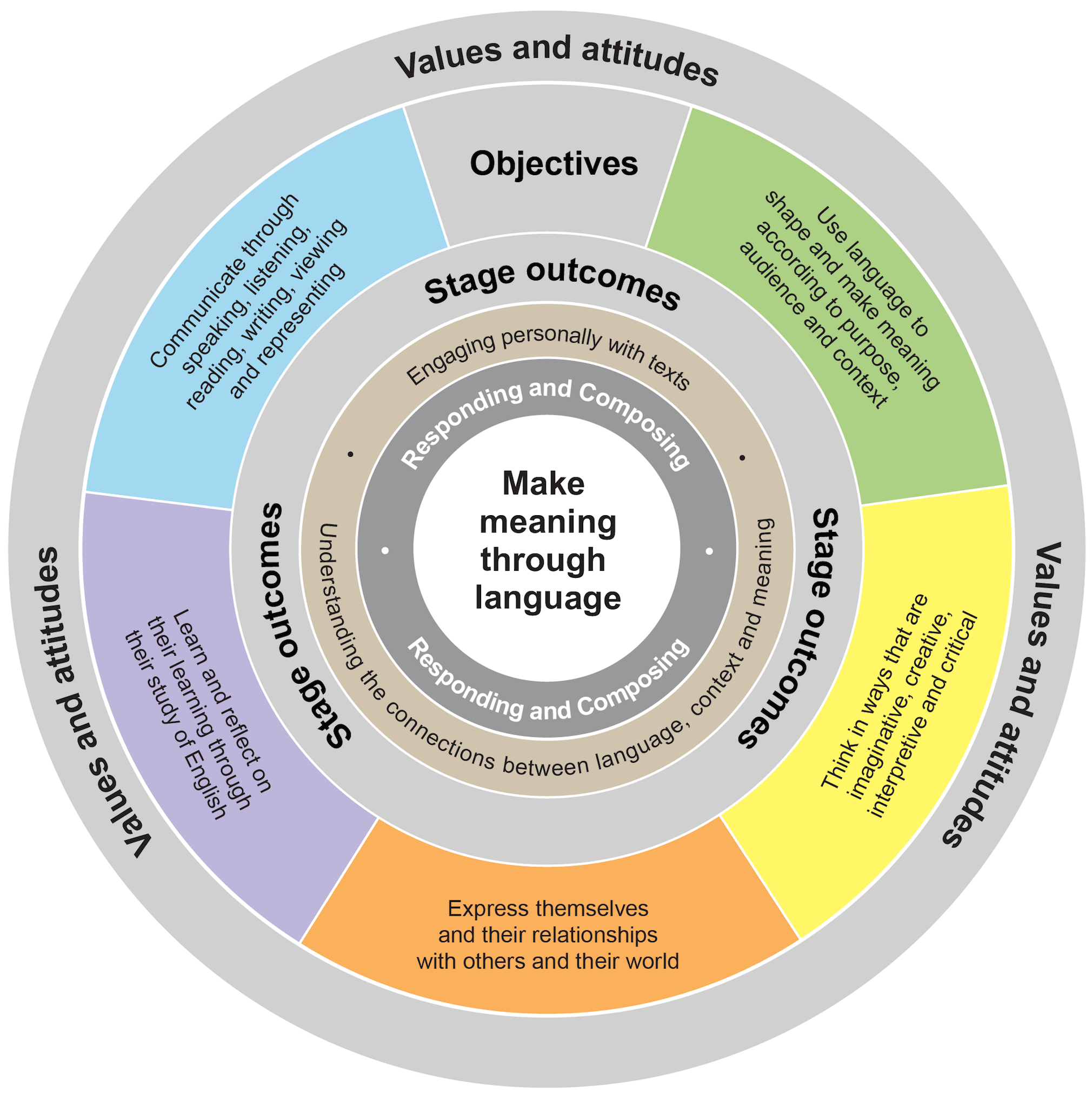 This diagram shows the relationship between outcomes, objectives and processes in the syllabus