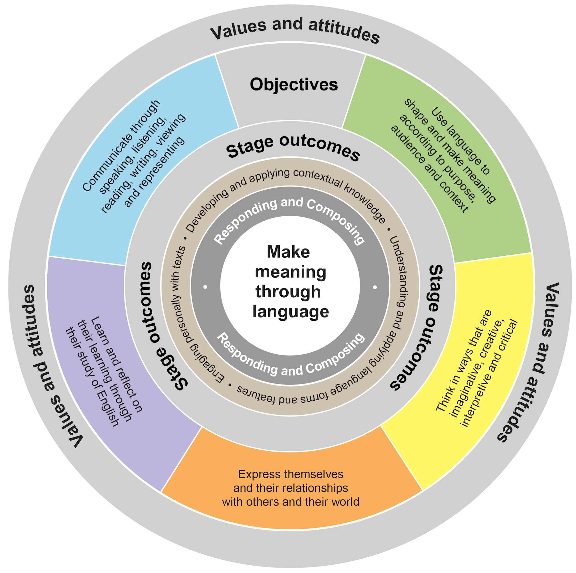 The organisation of content diagram consists of a central circle surrounded by five rings. The central circle is labelled Make meaning through language. The surrounding three rings are labelled Responding and Composing; Developing and applying contextual knowledge, Understanding and applying language forms and features and Engaging personally with texts; and Stage outcomes. The fourth ring shows the five course objectives: Use language to shape and make meaning according to purpose, audience and context; Think in ways that are imaginative, creative, interpretive and critical; Express themselves and their relationships with others and their world; Learn and reflect on their learning through their study of English; and Communicate through speaking, listening, reading, writing, viewing and representing. The outer ring is labelled Values and attitudes.