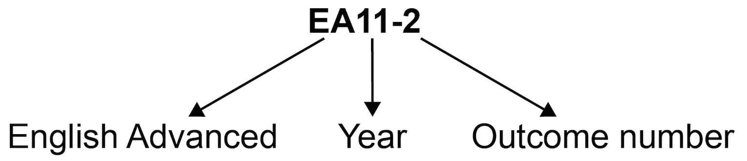 Outcome coding diagram showing outcome code EA11-2 where 'EA' is English Advanced, '11' is Year 11 and '2' is Outcome 2