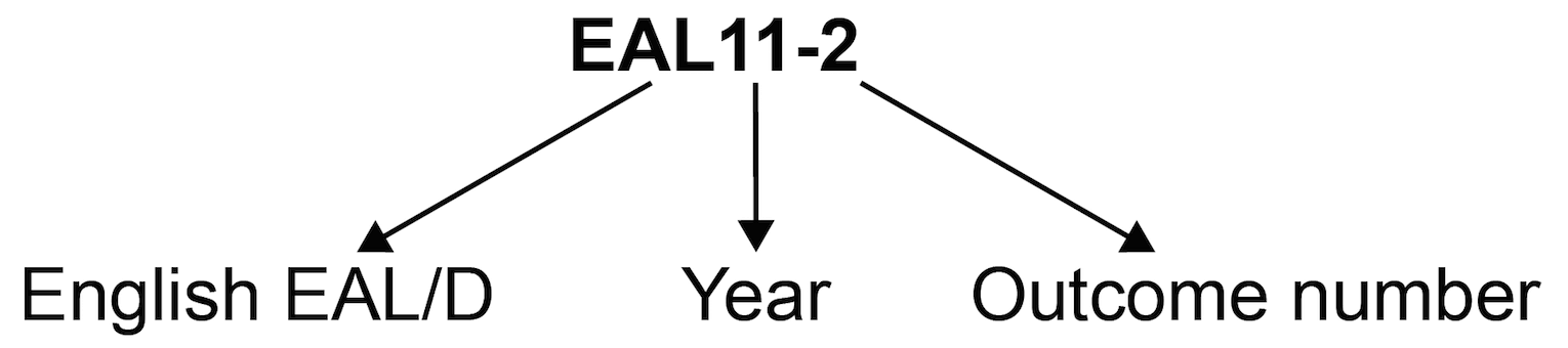 Outcome coding diagram showing outcome code EAL11-2 where 'EAL' is English EAL/D, '11' is Year 11 and '2' is Outcome 2