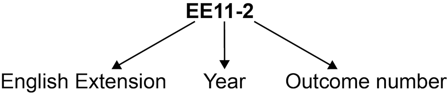 Outcome coding diagram showing outcome code EE11-2 where 'EE' is English Extension, '11' is Year 11 and '2' is Outcome 2