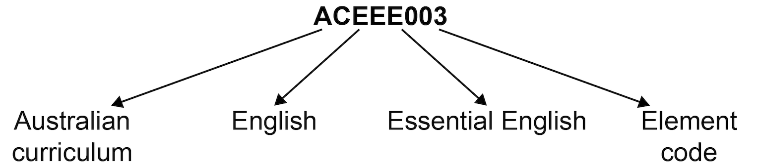 Australian curriculum content coding diagram showing code ACEEE003 where 'AC' is Australian Curriculum, 'E' is English, 'EE' is Essential English and '003' is the element code