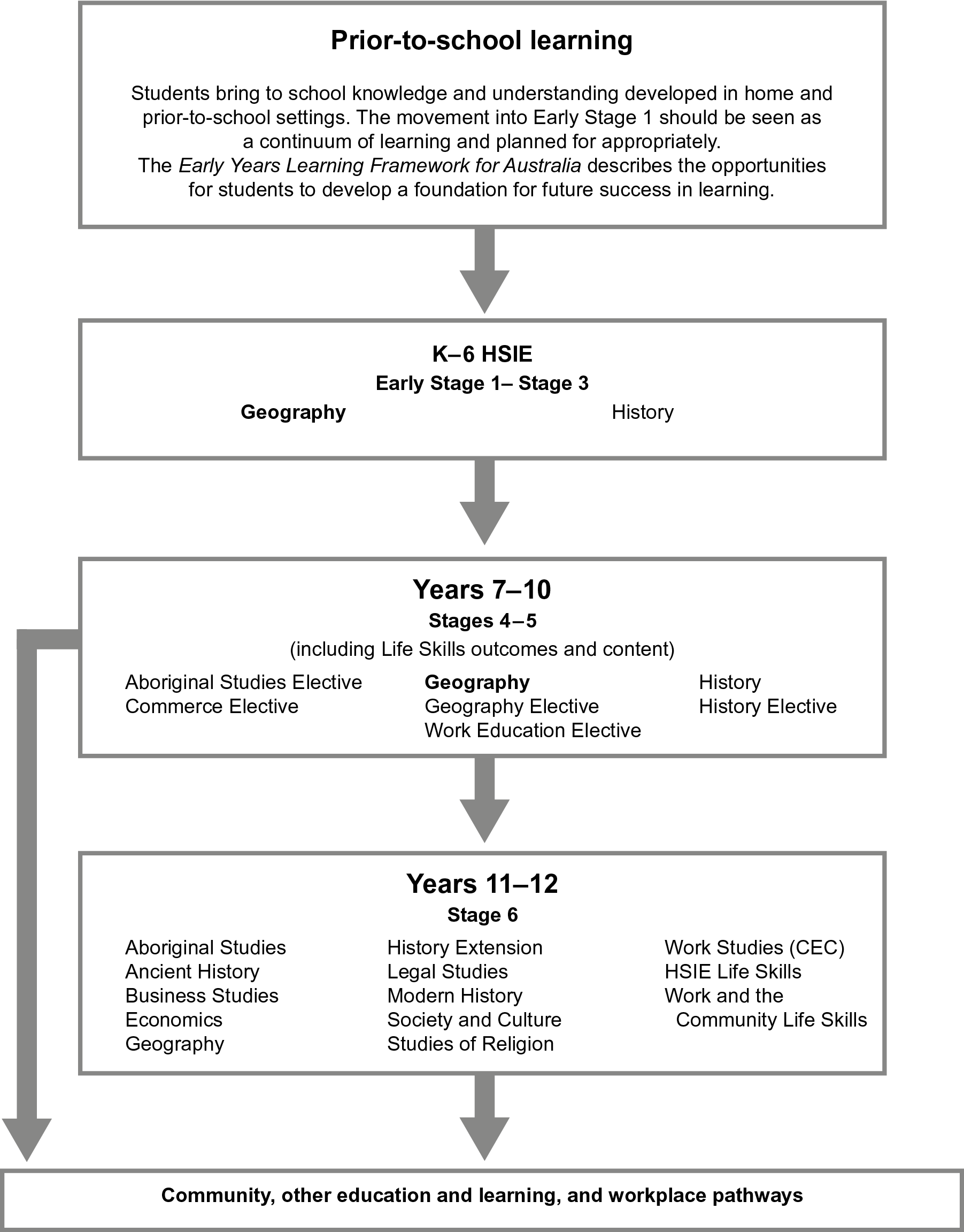 This diagram shows the relationship between the Geography K–10 syllabus and the stages of learning before and after it in the K-12 curriculum.