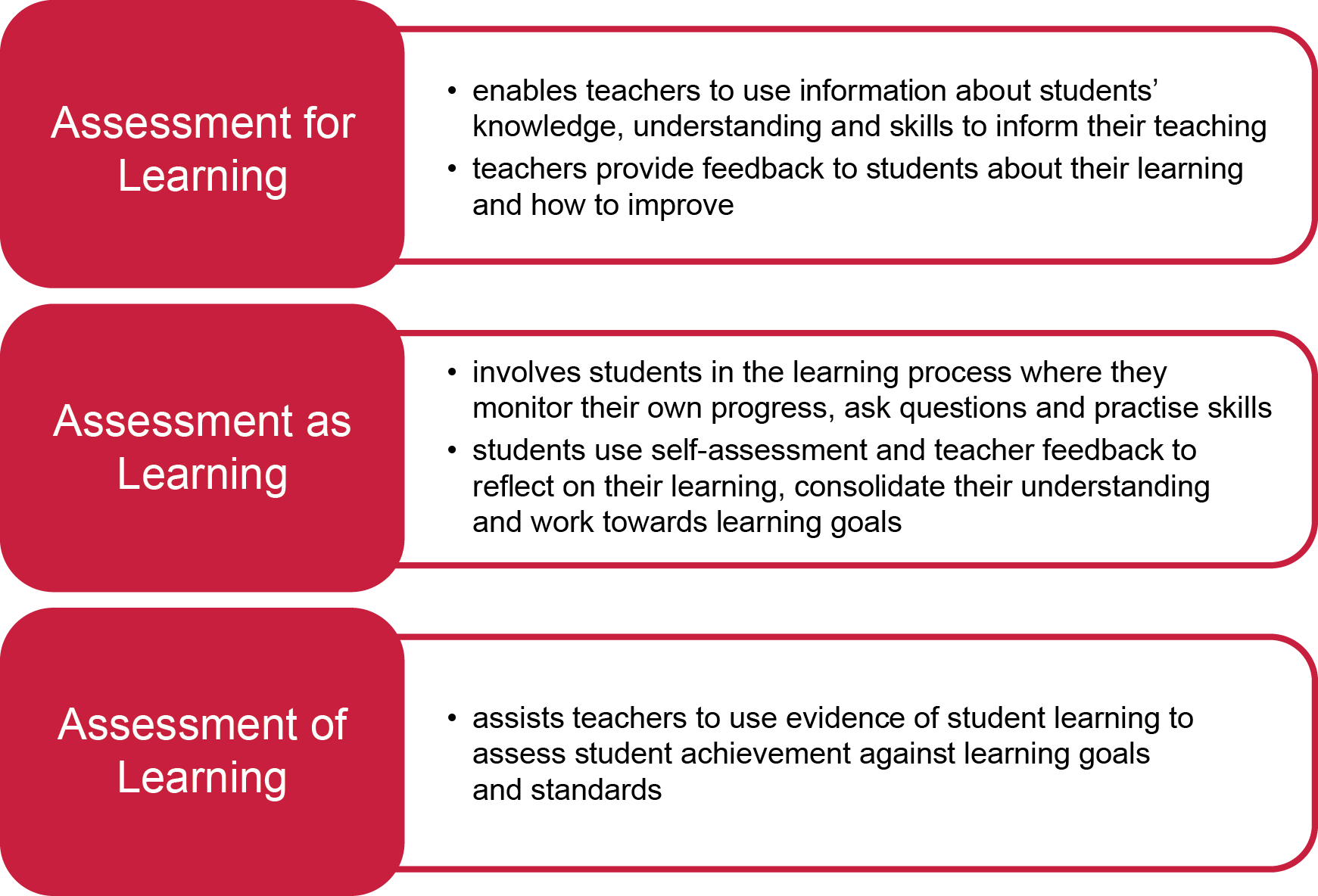 This diagram summarises the essential features of three approaches to assessment; assessment for learning, assessment as learning and assessment of learning.