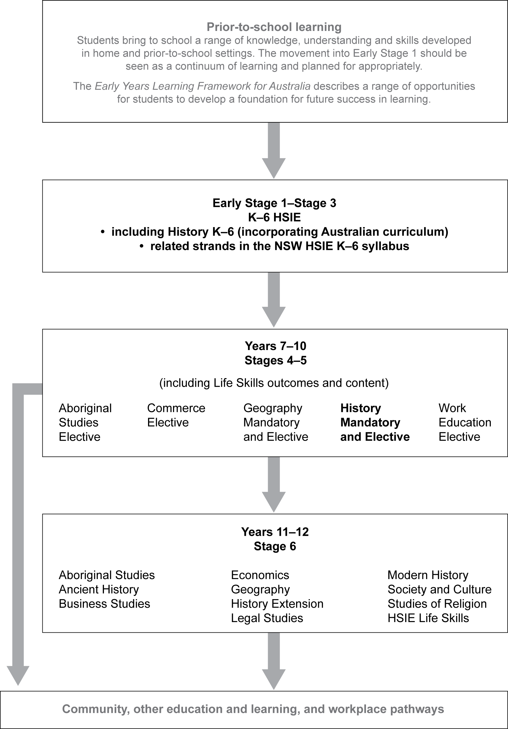 This diagram shows the relationship between the History K – 10 syllabus and the stages of learning before and after it in the K-12 curriculum.