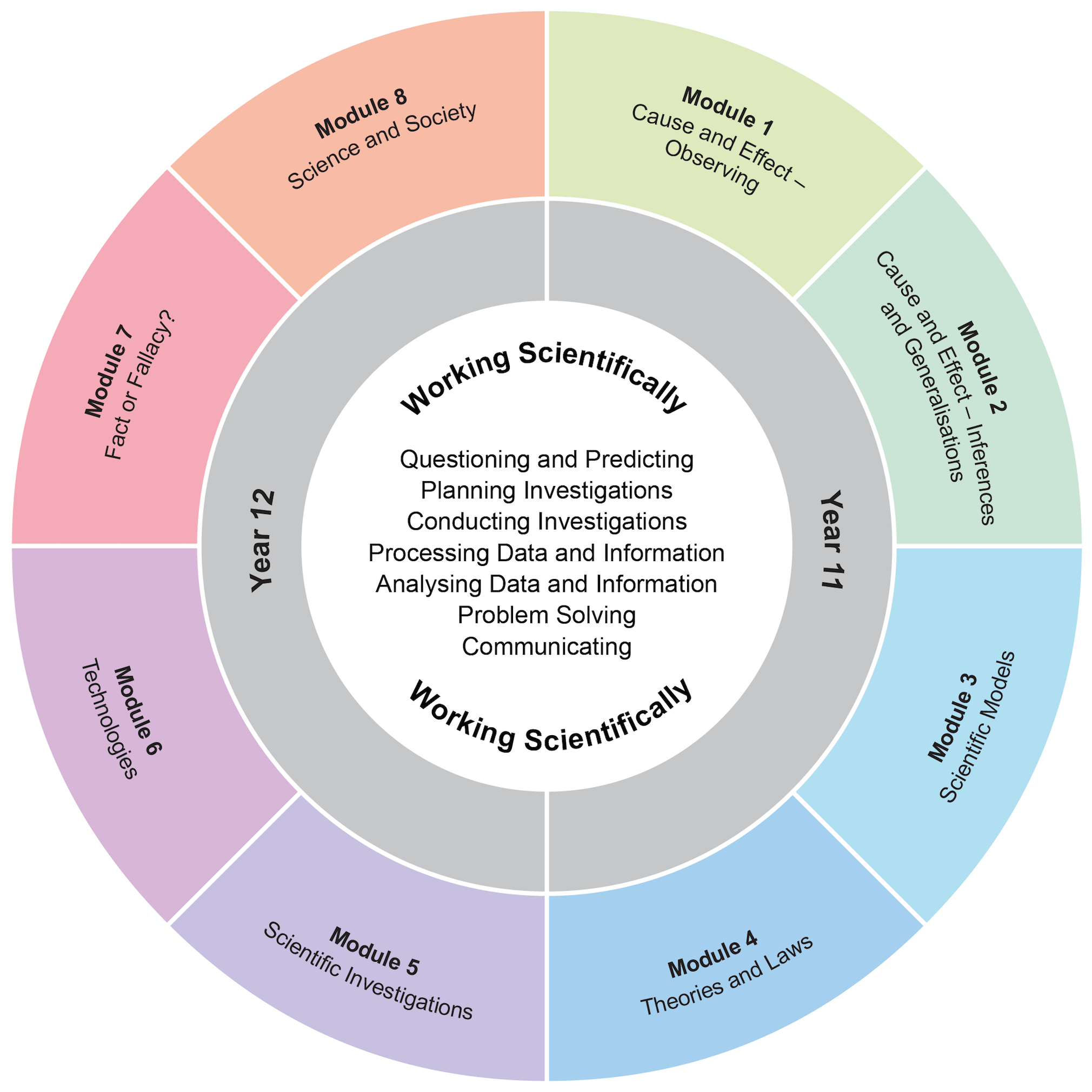 The organisation of content diagram consists of a central circle showing the Working Scientifically skills: Questioning and Predicting, Planning Investigations, Conducting Investigations, Processing Data and Information, Analysing Data and Information, Problem Solving, and Communicating. The central circle is surrounded by a ring divided in into the Year 11 and Year 12 modules. The Year 11 modules are: Module 1 Cause and Effect – Observing, Module 2 Cause and Effect – Inferences and Generalisations, Module 3 Scientific Models and Module 4 Theories and Laws. The Year 12 modules are: Module 5 Scientific Investigations, Module 6 Technologies, Module 7 Fact or Fallacy? and Module 8 Science and Society.