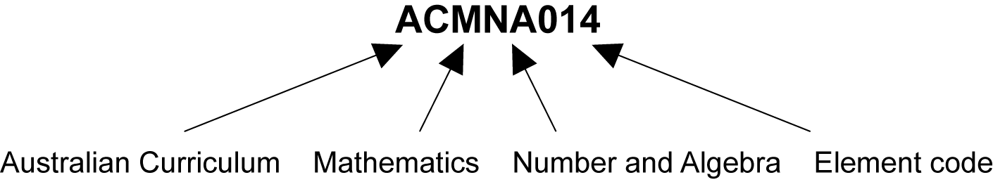 This image shows what each digit in the sample ACARA code ACMNA014 represents. AC stands for the Australian Curriculum, M for Mathematics, NA for the Number and Algebra strand and 014 for the element code.