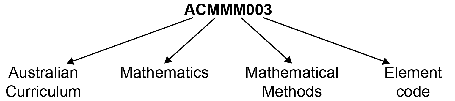 Australian curriculum content coding diagram showing code ACMMM003 where 'AC' is Australian Curriculum, 'M' is Mathematics, 'MM' is Mathematical Methods and '003' is the element code