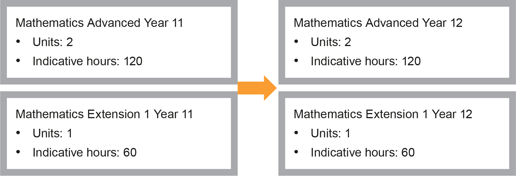 Diagram of the progression of Mathematics Advanced Year 11 (2 units, 120 indicative hours) and Mathematics Extension 1 Year 11 (1 unit, 60 indicative hours) to Mathematics Advanced Year 12 (2 units, 120 indicative hours) and Mathematics Extension 1 Year 12 (1 unit, 60 indicative hours)