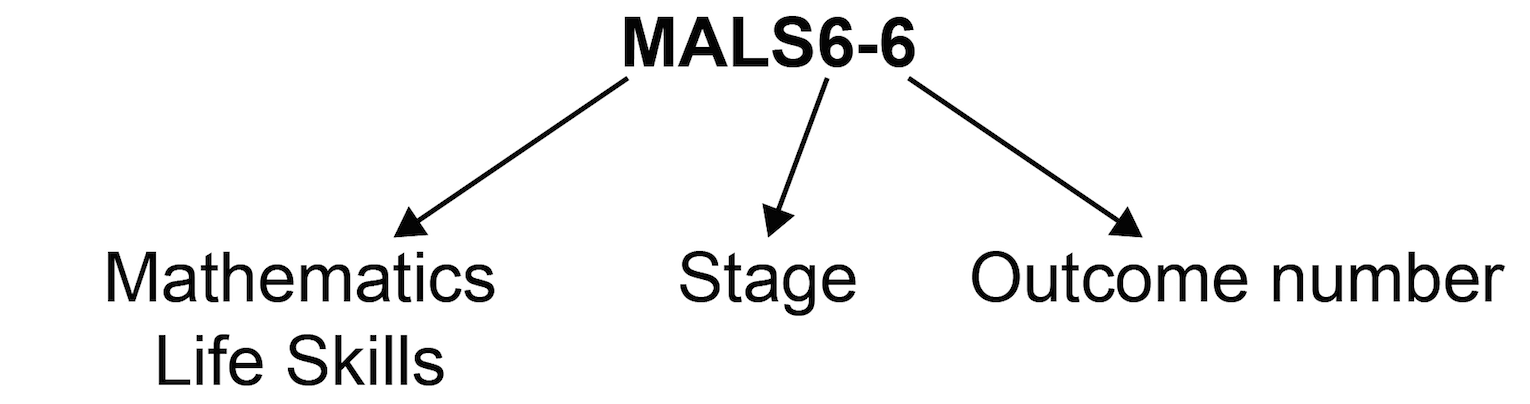 Outcome coding diagram showing outcome code MALS6-6 where 'MALS' is Mathematics Life Skills, '6' is Stage 6 and '6' is Outcome 6