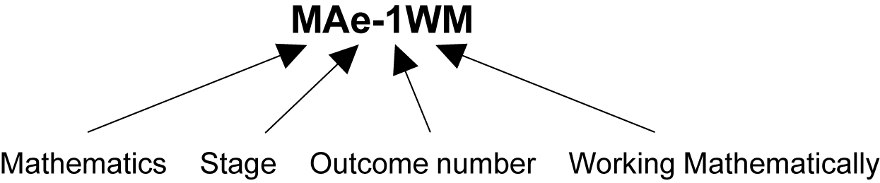 This image shows what each digit in the sample outcome code MAe–1WM represents. MA stands for Mathematics, e for Early Stage 1; a dash is used next, followed by 1 for the outcome number and WM for the strand Working Mathematically.