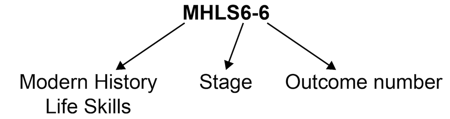 Outcome coding diagram showing outcome code MHLS6-6 where 'MHLS' is Modern History Life Skills, '6' is Stage 6 and '6' is Outcome 6