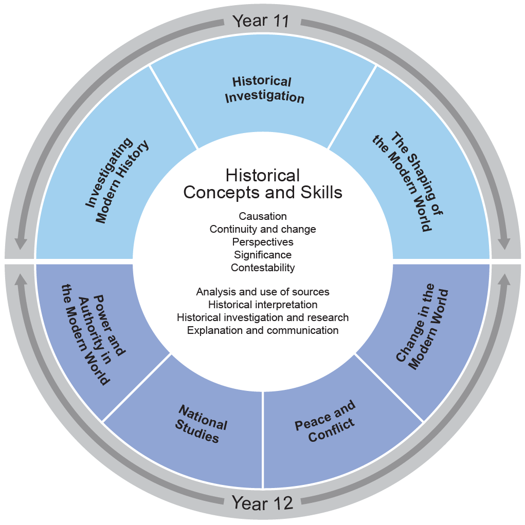 The organisation of content diagram consists of a central circle showing the Historical Concepts and Skills:  Causation, Continuity and change, Perspectives, Significance, Contestability, Analysis and use of sources, Historical interpretation, Historical investigation and research and Explanation and communication. The central circle is surrounded by a ring divided into the seven topics for the course. The Year 11 topics are: Investigating Modern History, Historical Investigation and The Shaping of the Modern World. The Year 12 topics are: Power and Authority in the Modern World, National Studies, Peace and Conflict, Personalities and Change in the Modern World.
