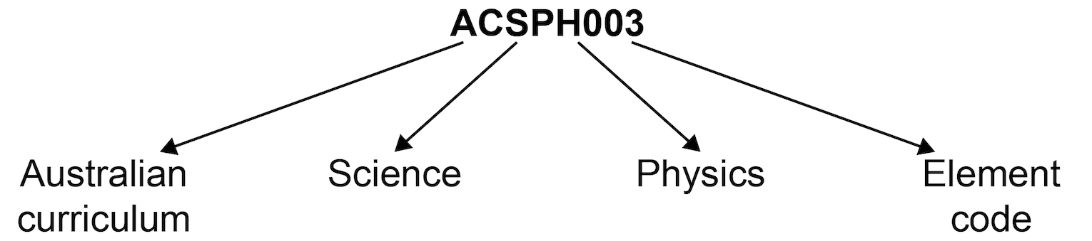 Australian curriculum content coding diagram showing code ACSPH003 where 'AC' is Australian Curriculum, 'S' is Science, 'PH' is Physics and '003' is the element code
