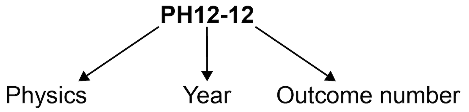 Outcome coding diagram showing outcome code PH12-12 where 'PH' is Physics, '12' is Year 12 and '12' is Outcome 12