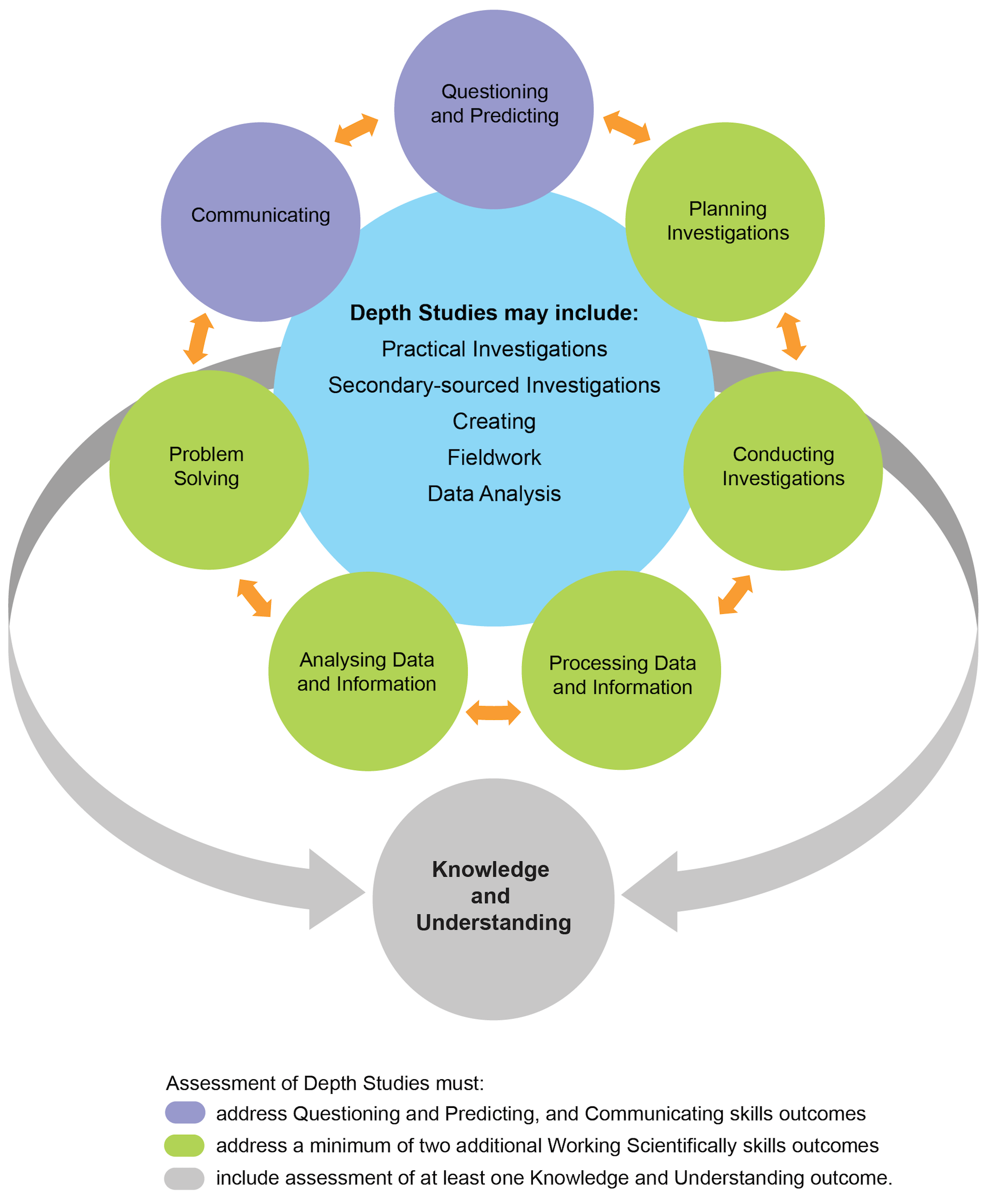 The Depth Studies diagram shows a central circle showing that Depth Studies may include: Practical Investigations, Secondary-sourced Investigations, Creating, Fieldwork and Data Analysis. Surrounding the central circle is a ring of circles interconnected with double ended arrows. Each circle represents the seven Working Scientifically outcomes: Questioning and Predicting, Planning Investigations, Conducting Investigations, Processing Data and Information, Analysing Data and Information, Problem Solving and Communicating. Wrapping around the main diagram is a double ended arrow pointing to a circle labelled Knowledge and Understanding.