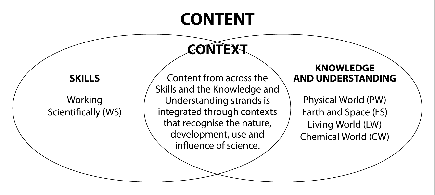 This diagram shows the relationship between skills, strands and context in Science Years 7–10.