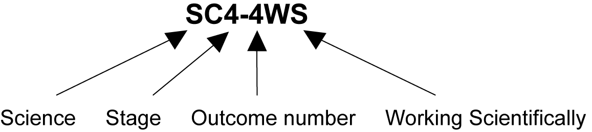 This image shows what each digit in the sample outcome code SC4–4WS represents. SC stands for Science, 4 for Stage 4; a dash is used next, followed by 4 for the outcome number and WS for the strand Working Scientifically.