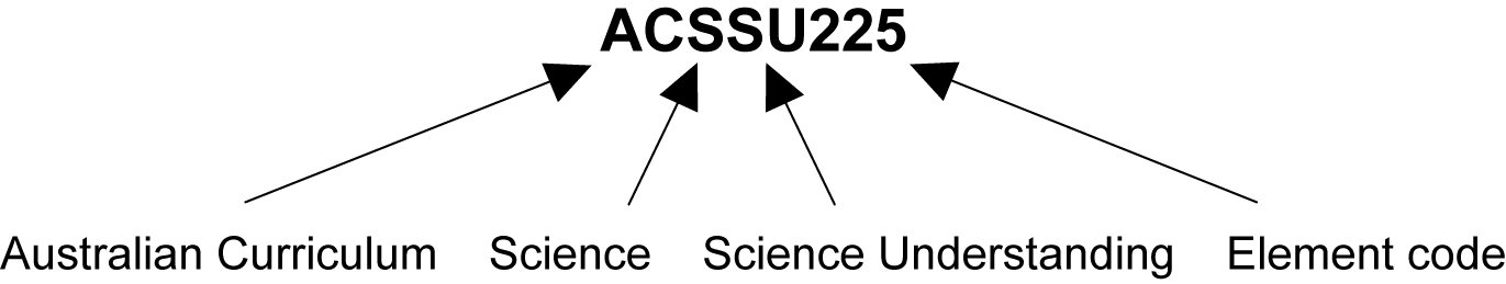 This image shows what each digit in the sample ACARA code ACSSU225 represents. AC stands for the Australian Curriculum, S for Science, SU for the Science Understanding strand and 225 for the element code.