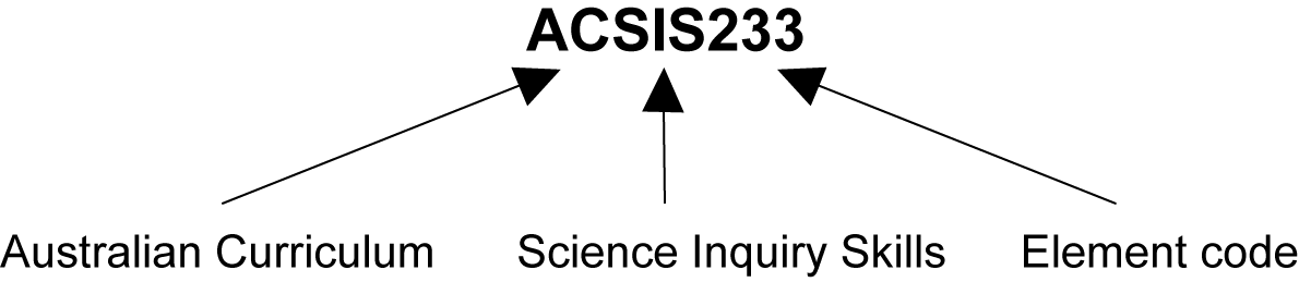This image shows what each digit in the sample ACARA code ACSIS233 represents. AC stands for the Australian Curriculum, S for Science, IS for Inquiry Skills strand and 233 for the element code.
