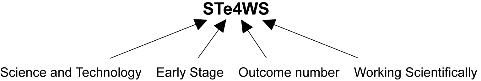 This image shows what each digit in the sample outcome code STe–4WS represents. ST stands for Science and Technology, e for Early Stage 1, a dash is used next, followed by 4 for the outcome number and WS for the strand Working Scientifically.