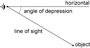 Angle of depression diagram showing an eye on the left and a horizontal line from the eye towards the horizon. An object is shown below the horizontal line and a line, labelled the 'line of sight', extends from the eye down and to the object. The angle between the horizontal line to the line of sight is labelled 'angle of depression'.