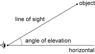 Angle of elevation diagram showing an eye on the left and a horizontal line from the eye towards the horizon. An object is shown above the horizontal line and a line, labelled the 'line of sight', extends from the eye up and to the object. The angle from the horizontal line to the line of sight is labelled 'angle of elevation'.