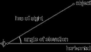 Mathematics K10 Glossary