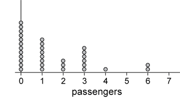 A dot plot diagram showing number of occurrences in each group 0-7 (passengers).