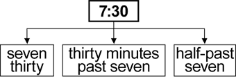 The time 7:30 is written numerically & in words: seven-thirty, thirty minutes past seven, half-past seven