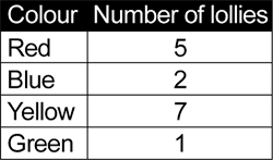 The image shows a table with 5 rows and 2 columns labelled 'Colour' and 'Number of lollies'.