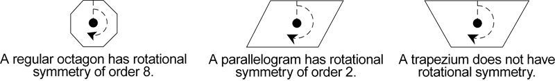 The image shows an octagon, a parallelogram and a trapezium and their respective rotational symmetries.