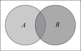 The image shows a Venn diagram with 2 overlapping circles. The circles are labelled A and B.